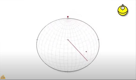 Proyección estereográfica – Plano a partir del buzamiento y dirección del buzamiento
